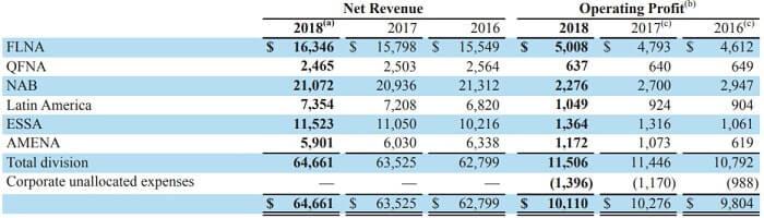 ペプシコ 米国株 事業別売上高