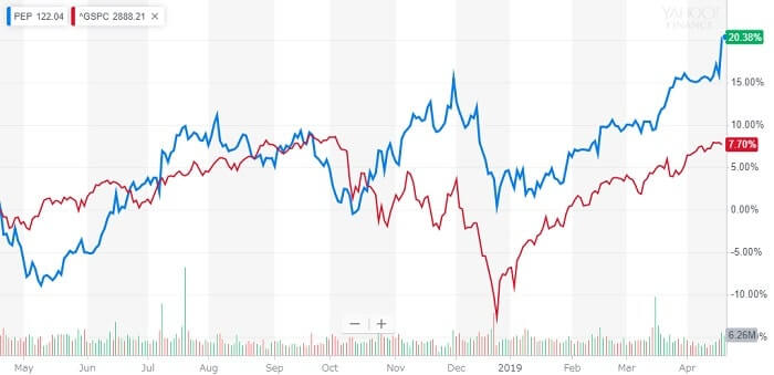 ペプシコ 株価チャート 米国株