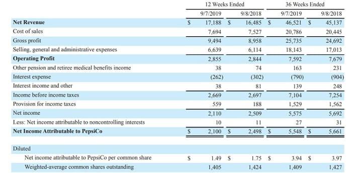 ペプシコ 米国株 決算