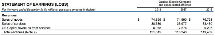 GE 米国株 決算