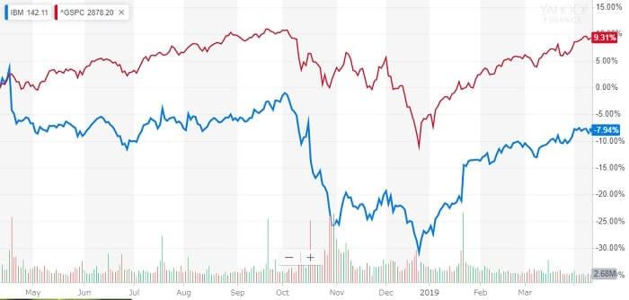 IBM 株価 米国株