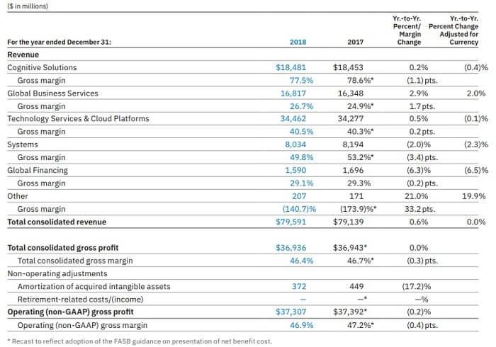 IBM 決算 米国株