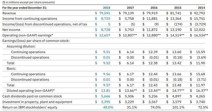 IBM 米国株 決算