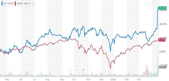 ディズニー 米国株 株価