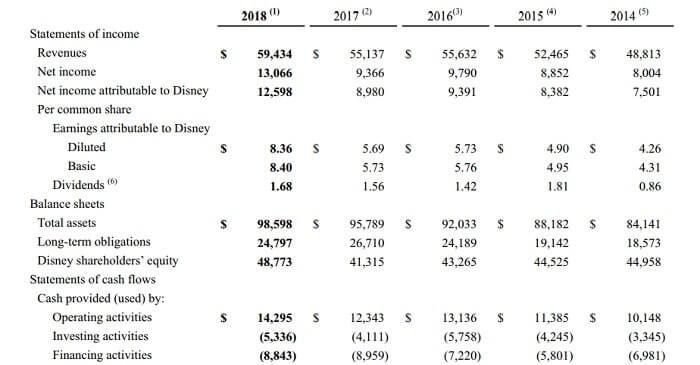 ディズニー 米国株 決算