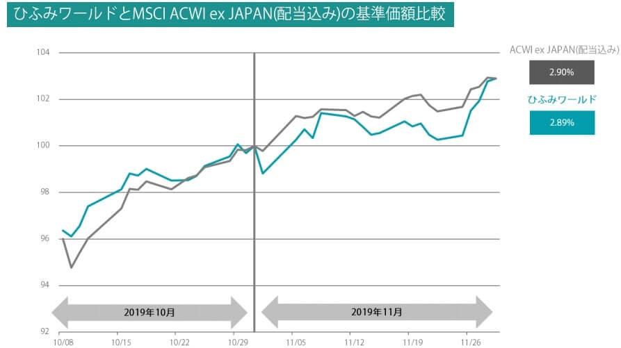 ひふみワールド 基準価額 パフォーマンス