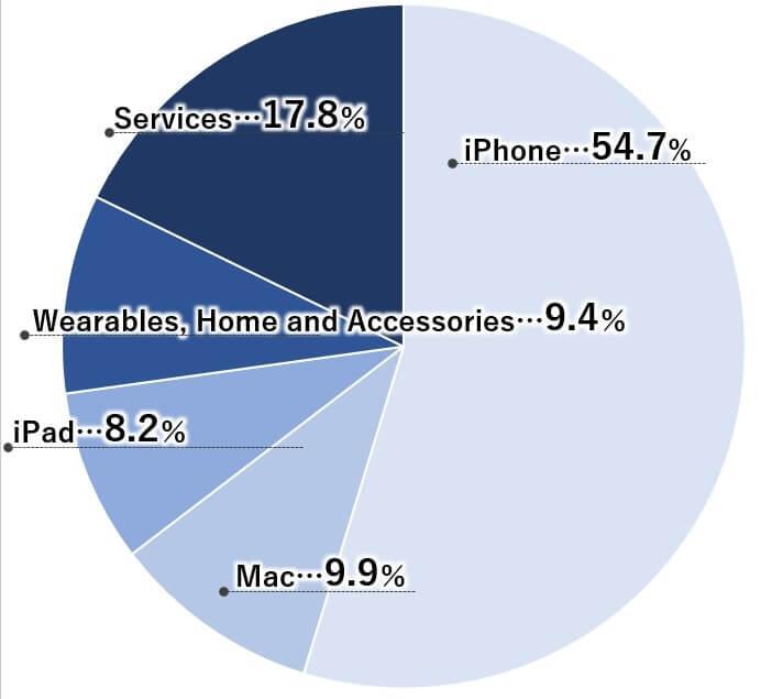 アップル 売上高 iPhone