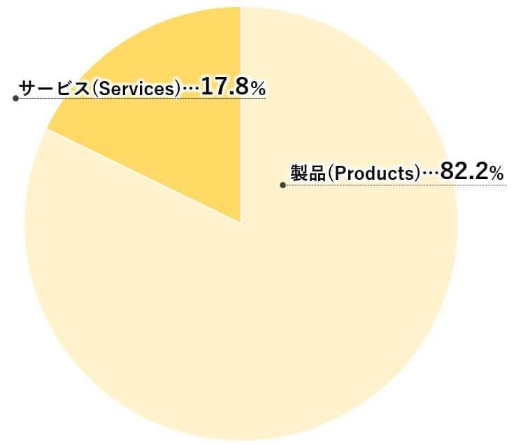 アップル 米国株 製品 サービス