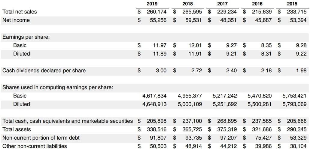 アップル 米国株 決算 業績