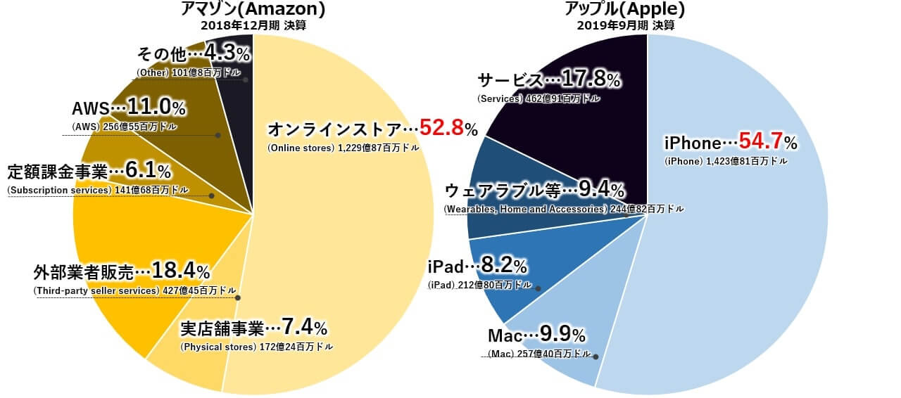 アマゾン アップル 売上高