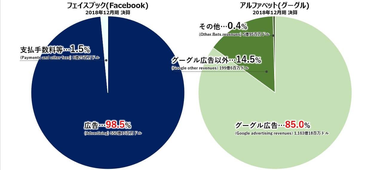 フェイスブック グーグル 売上高