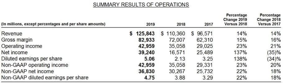 マイクロソフト 米国株 決算