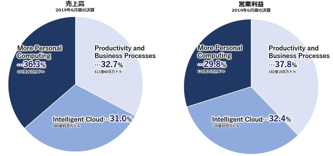 マイクロソフト 売上高 営業利益
