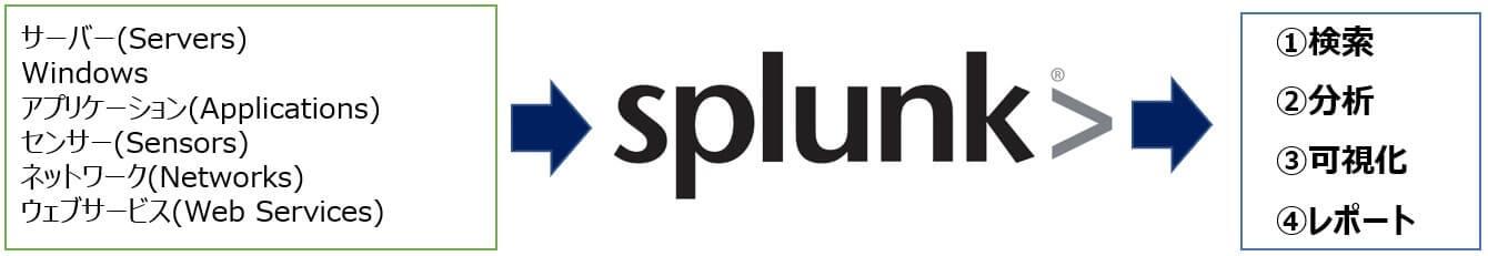 スプランク 米国株 Splunk