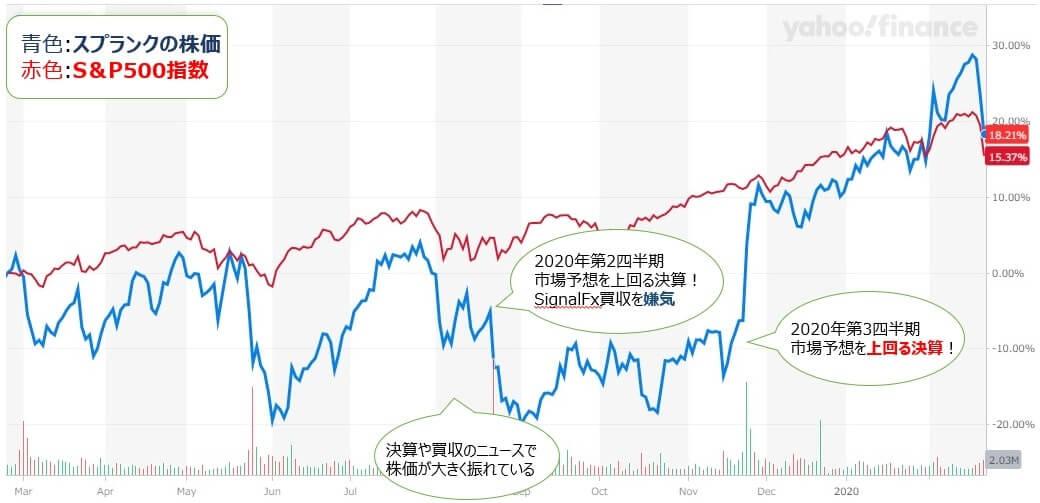 スプランク splunk 株価チャート 株価