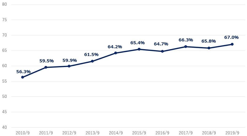 ビザ 米国株 営業利益率