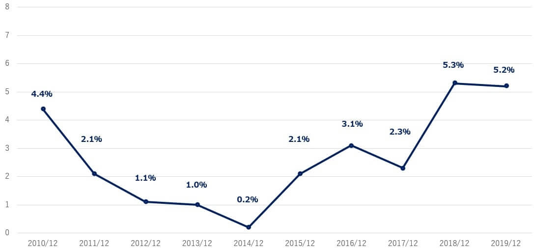 アマゾン 米国株 営業利益率