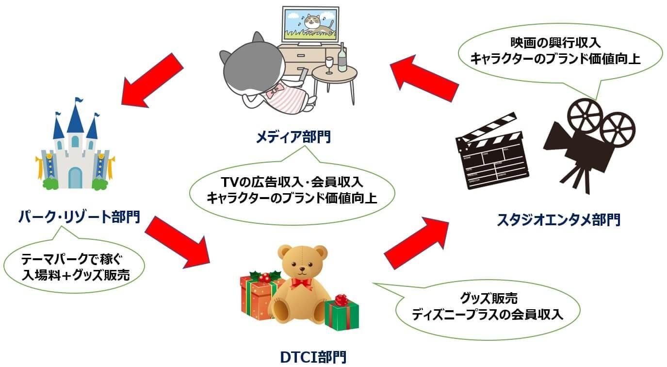 ウォルト・ディズニー 米国株 ビジネスモデル