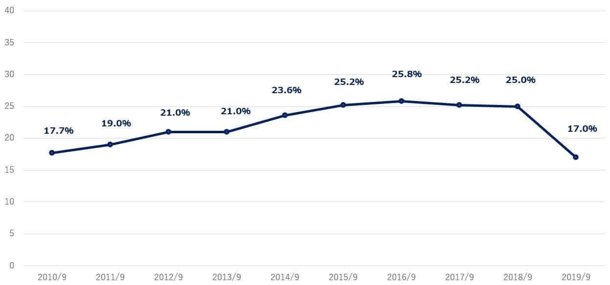 ウォルト・ディズニー 米国株 営業利益率