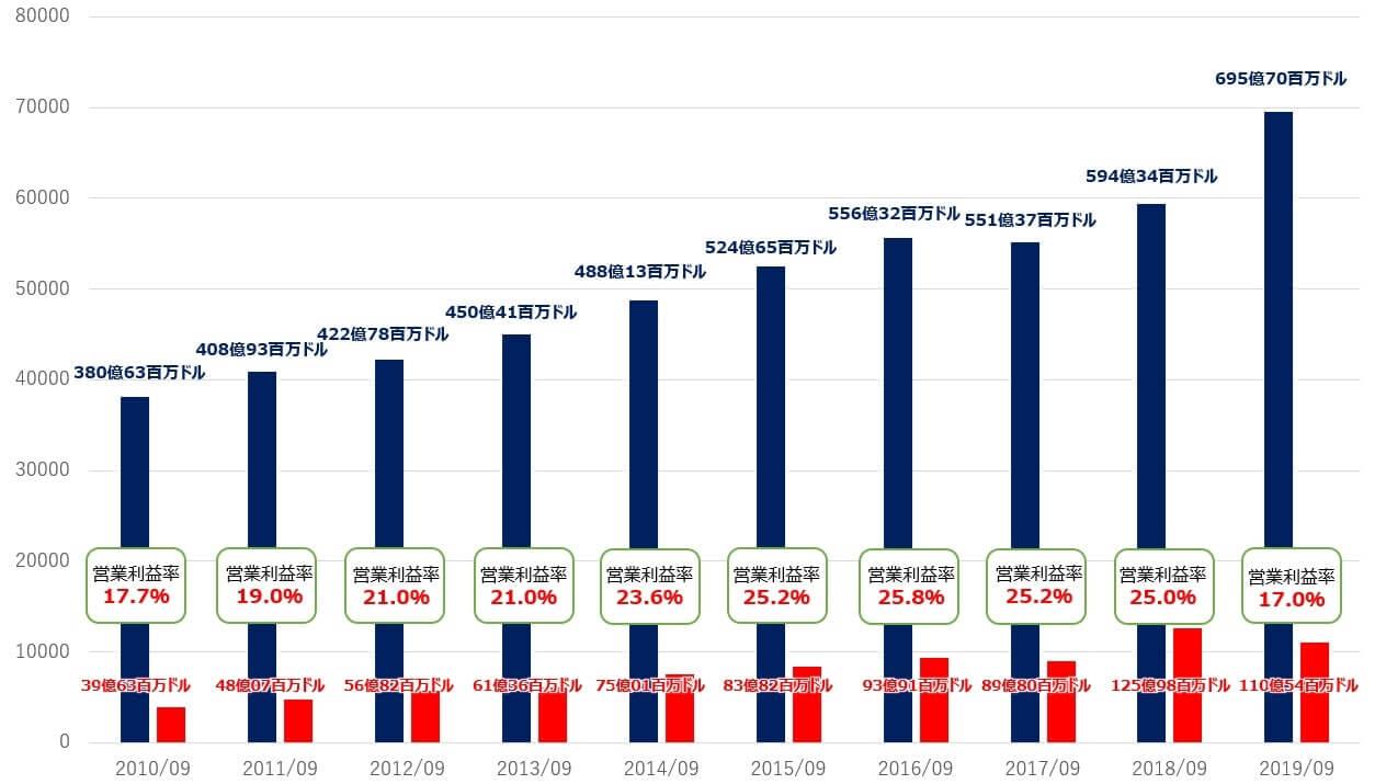 ディズニー 米国株 決算 業績