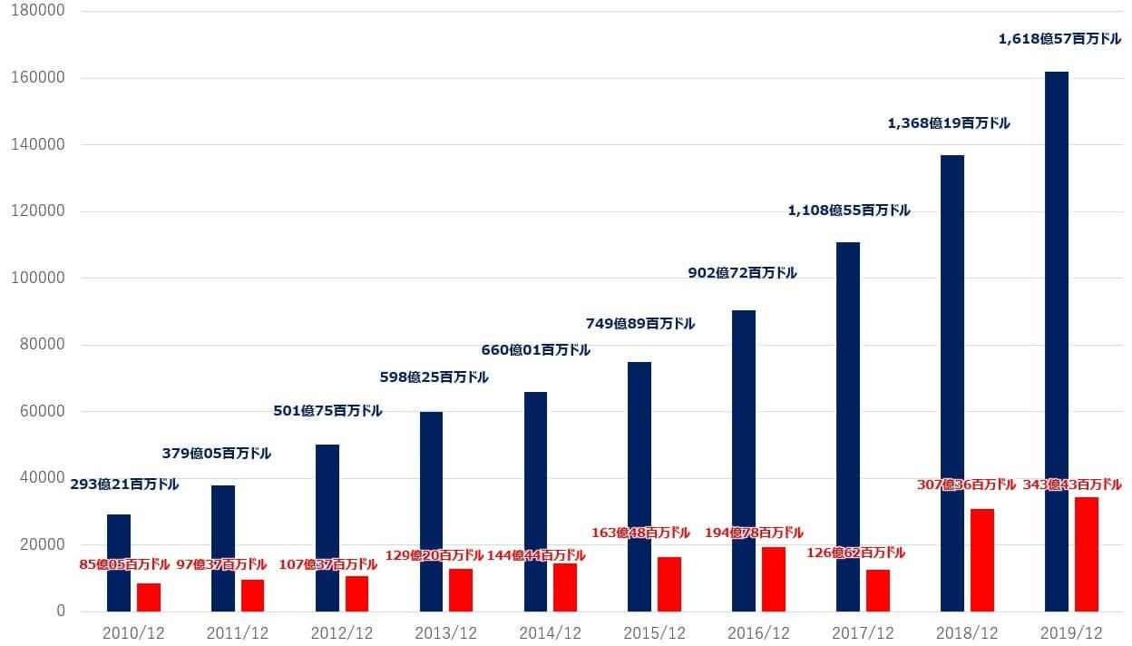 アルファベット 米国株 売上高 純利益