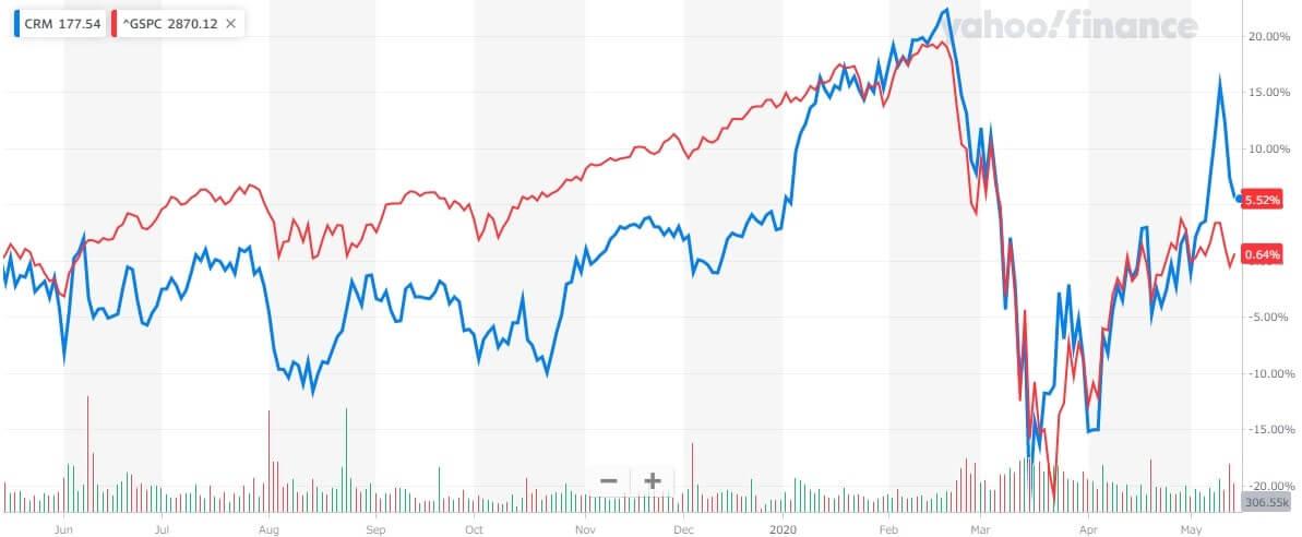 セールス・フォース 米国株 株価チャート