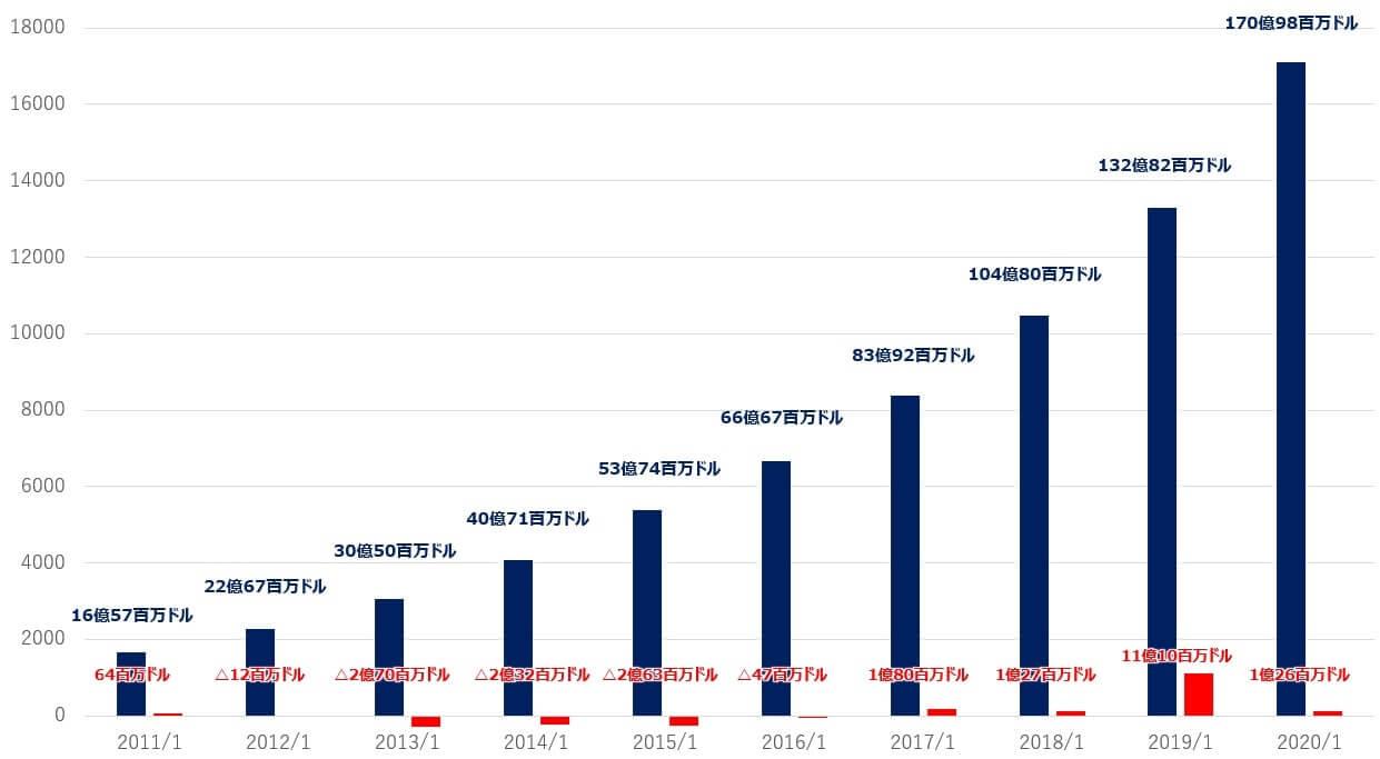 フォース 株価 セールス