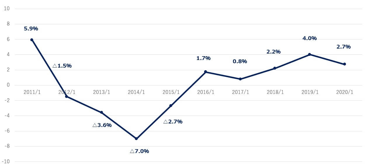 セールス・フォース 米国株 営業利益率 決算