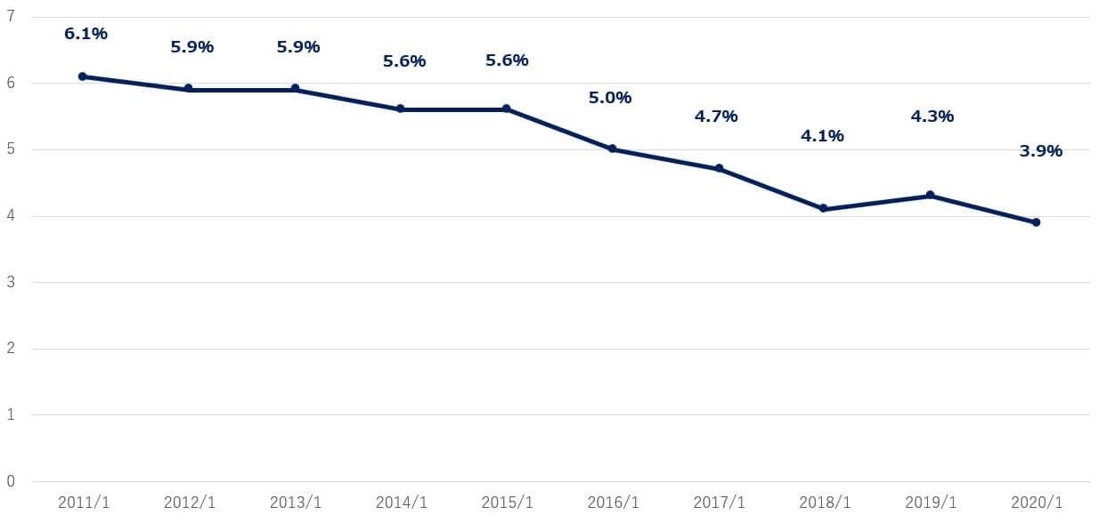 ウォルマート 米国株 営業利益率
