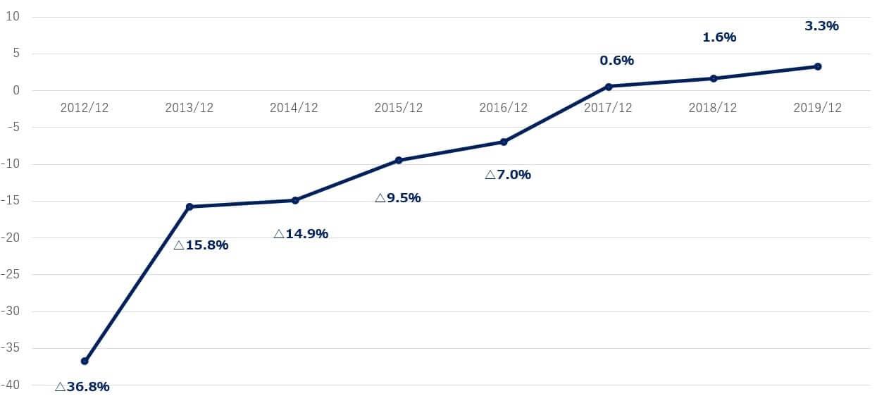 スクエア 米国株 決算 営業利益率