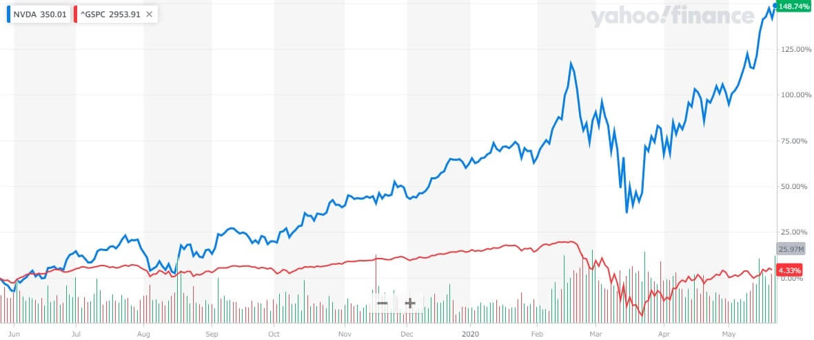 エヌビディア 米国株 株価チャート