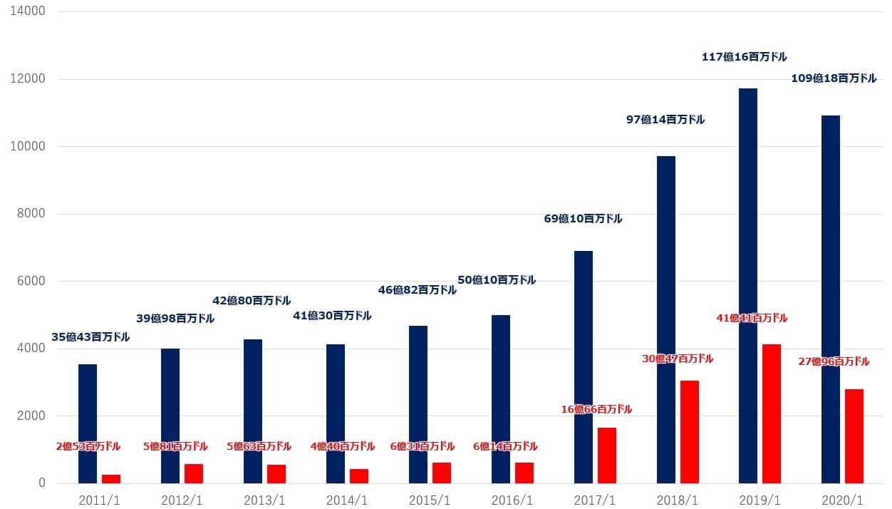 エヌビディア 米国株 売上高 純利益