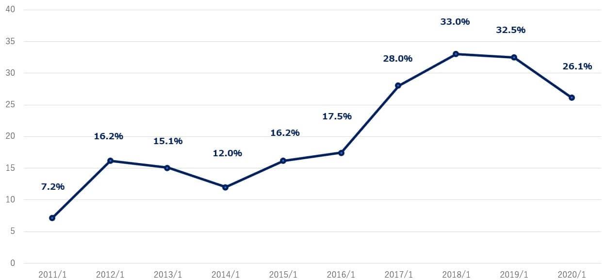 エヌビディア 米国株 決算 営業利益率