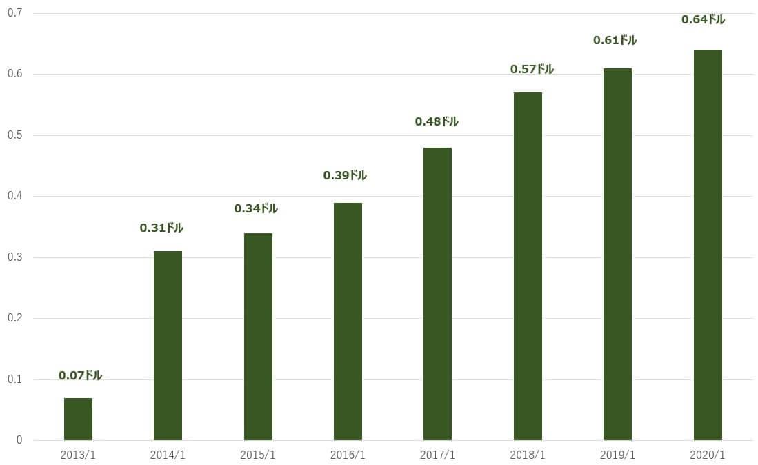 エヌビディア 米国株 1株あたりの配当