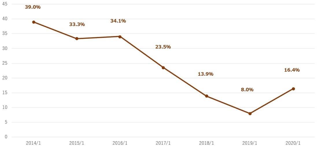 エヌビディア 米国株 決算 配当性向