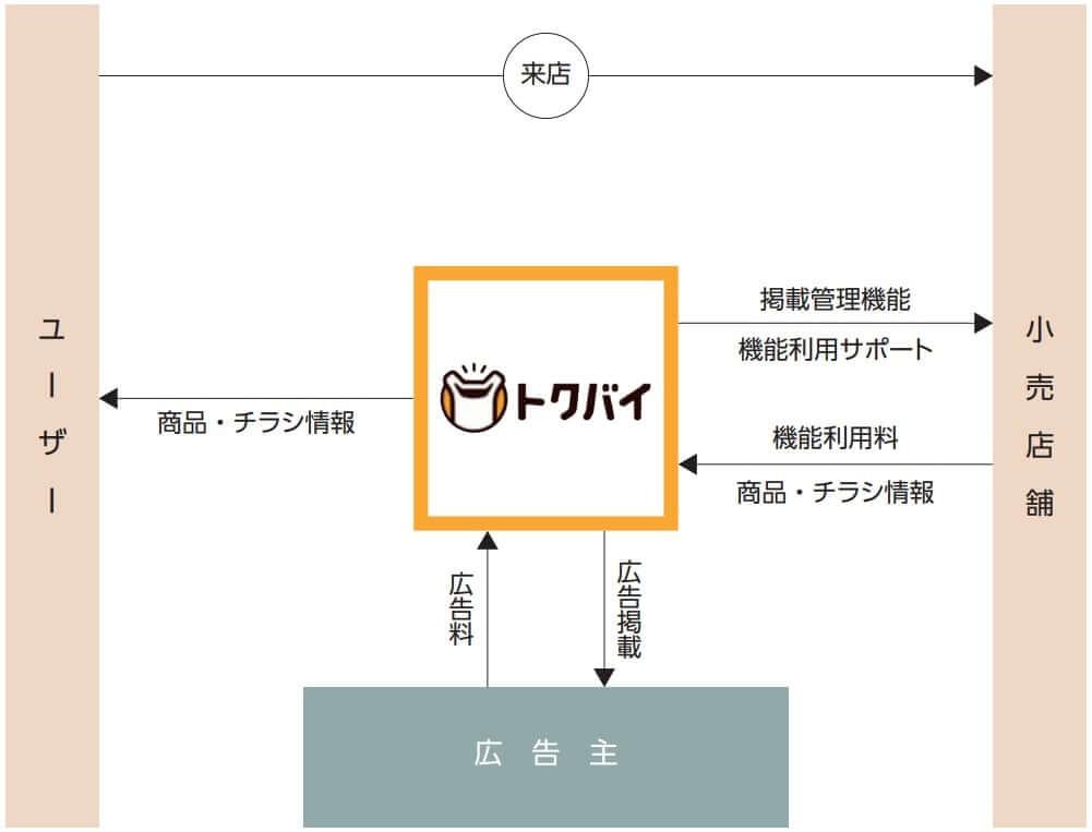 ロコガイド IPO 事業系統図