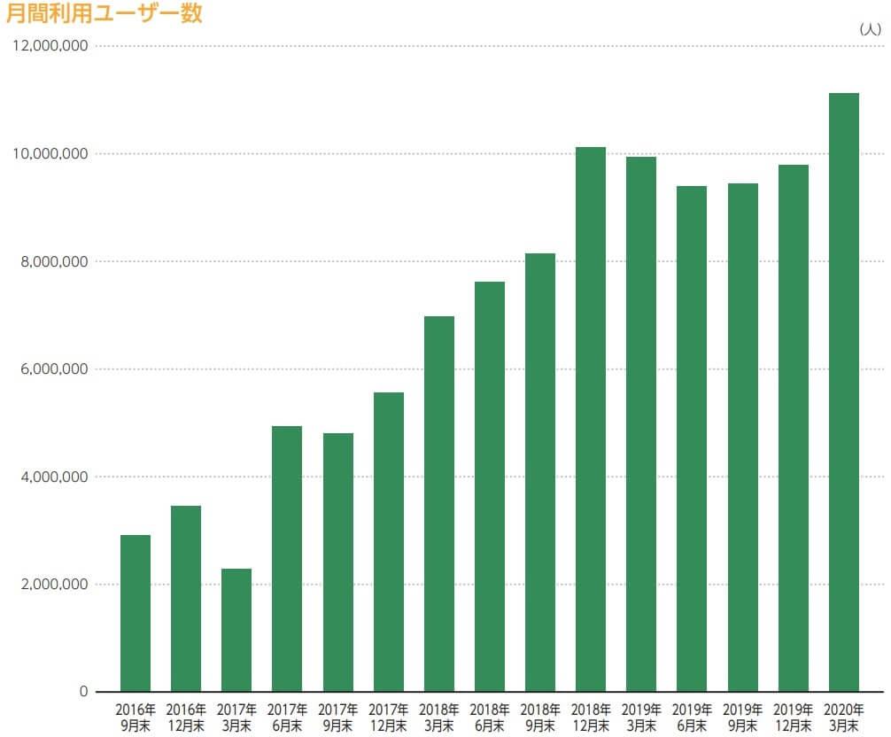 ロコガイド IPO ユーザー数