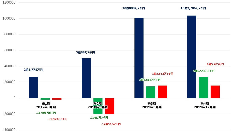 ロコガイド IPO 決算 業績
