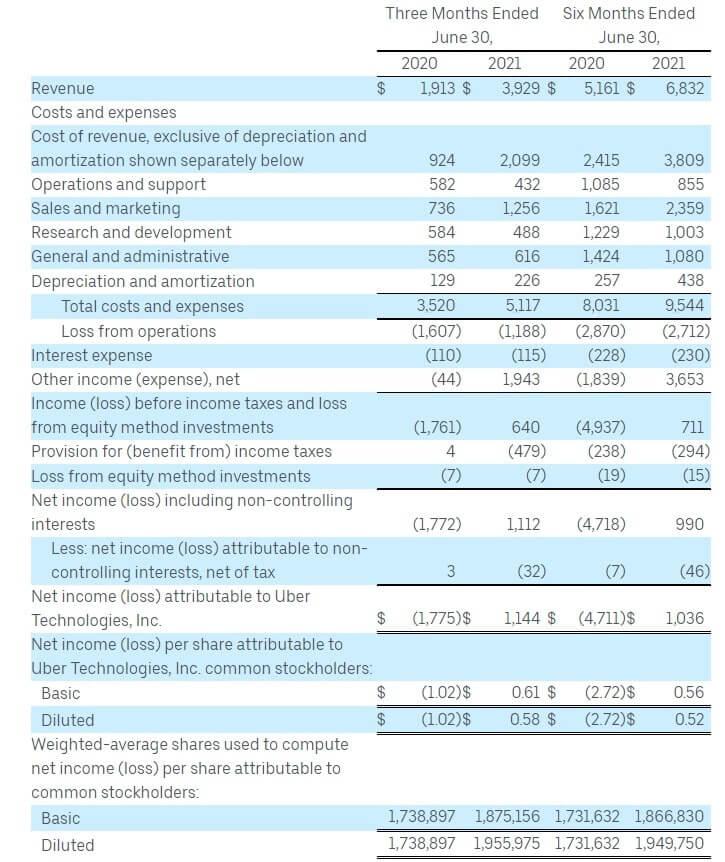 ウーバー 米国株 決算 四半期