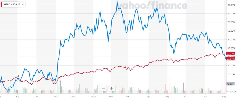ウーバー 米国株 株価チャート 1年間