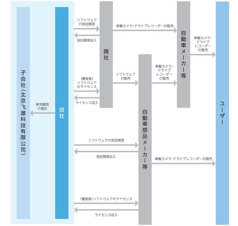フィーチャ IPO 事業系統図