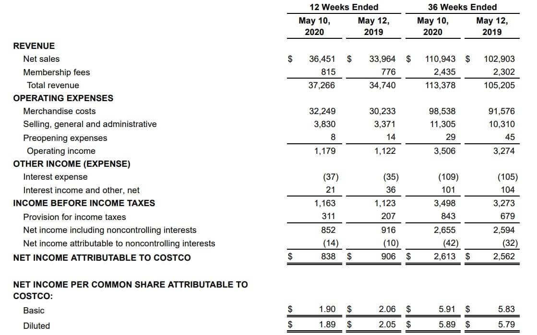 コストコ 米国株 決算 業績