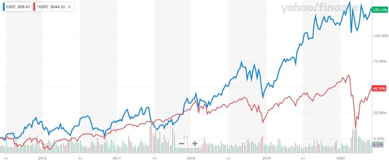 コストコ 米国株 株価チャート