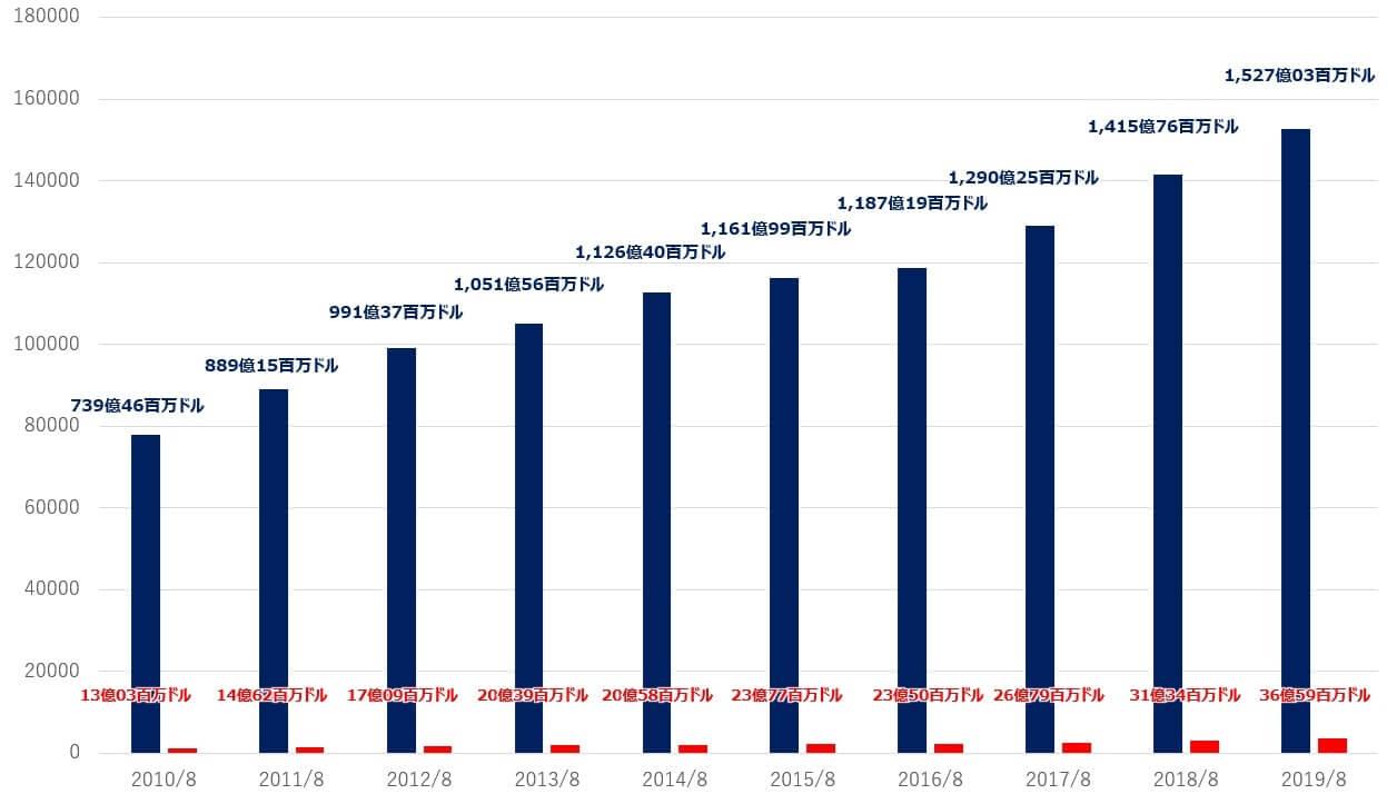 コストコ 米国株 売上高 純利益