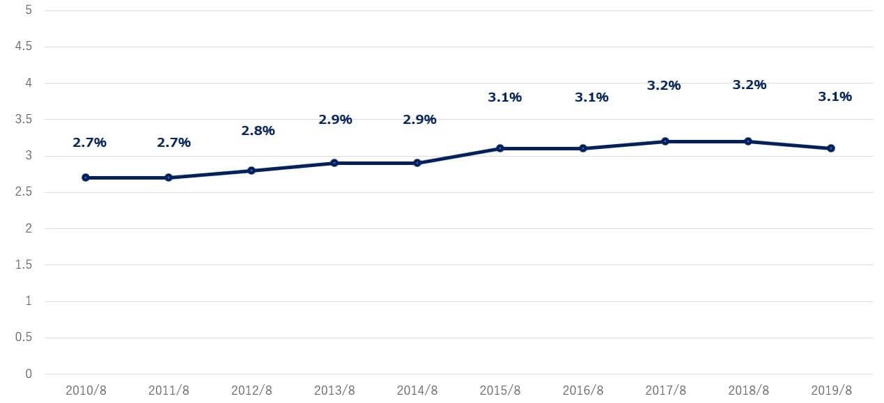 コストコ 米国株 営業利益率