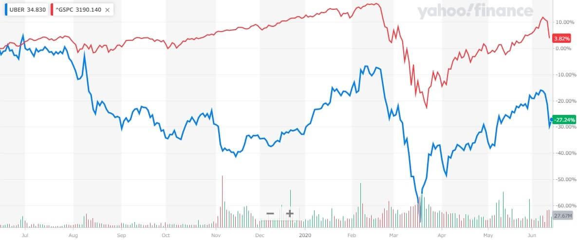 ウーバー 米国株 株価チャート Uber