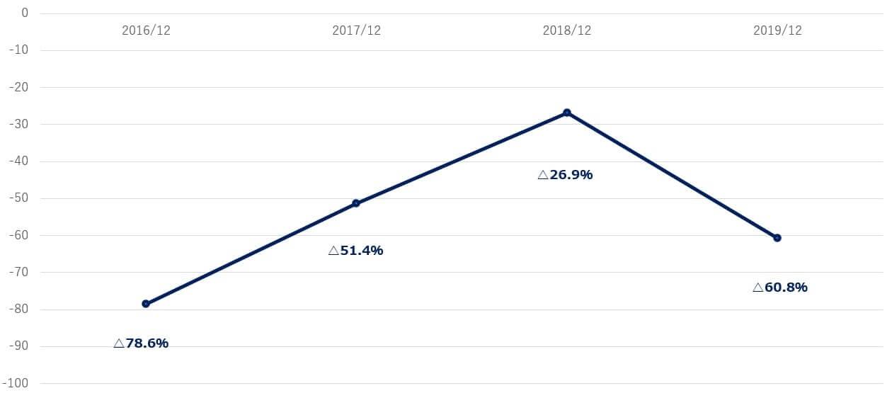 ウーバー Uber 米国株 営業利益率
