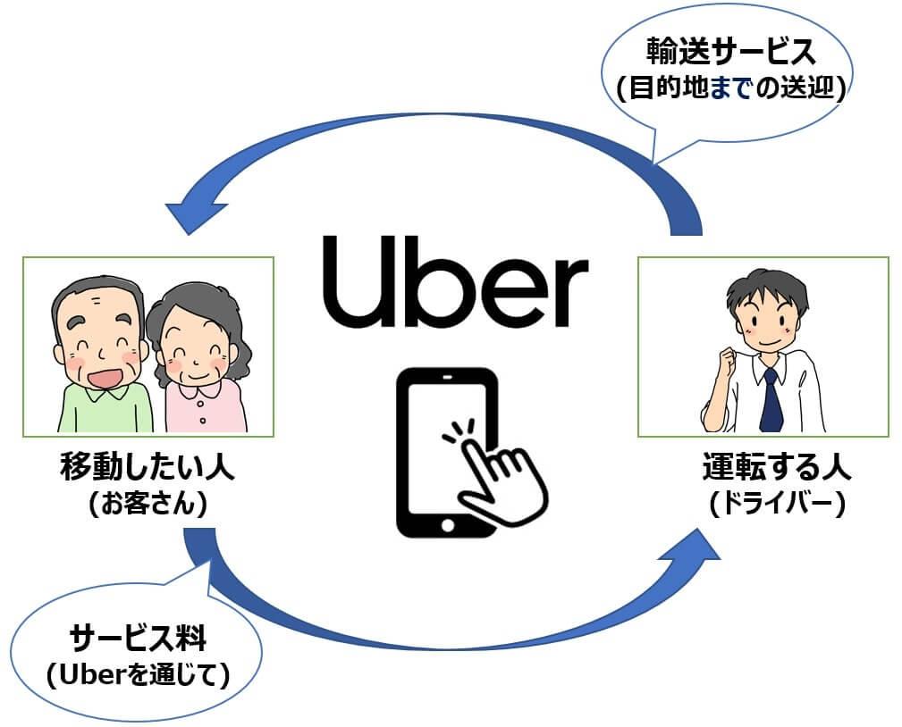 ウーバー Uber 米国株