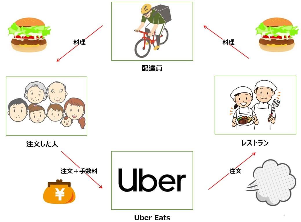 ウーバーイーツ Uber Eats 米国株