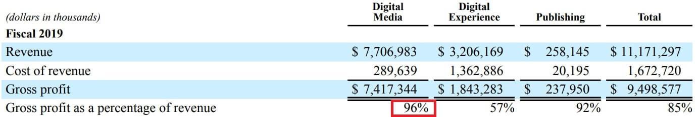 アドビ Adobe 利益率 米国株